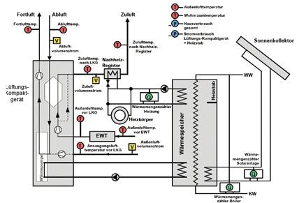 Passivhaus heizung  moderne Gebäudelösungen – Seite 4 – Sonnenkraftheizung.de